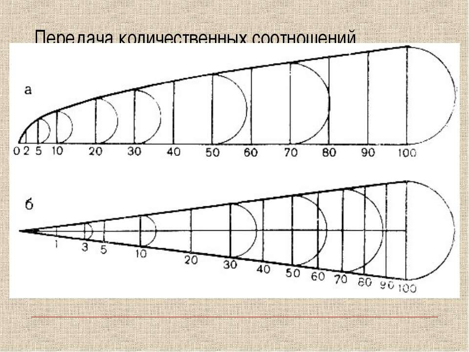 Передача количественных соотношений посредством размера значков Площадь значк...