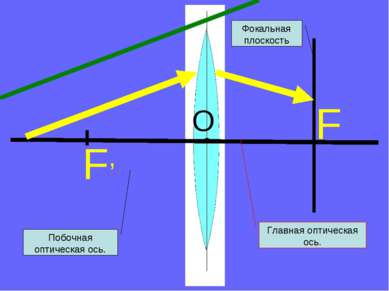 F, Главная оптическая ось. F Фокальная плоскость Побочная оптическая ось. O
