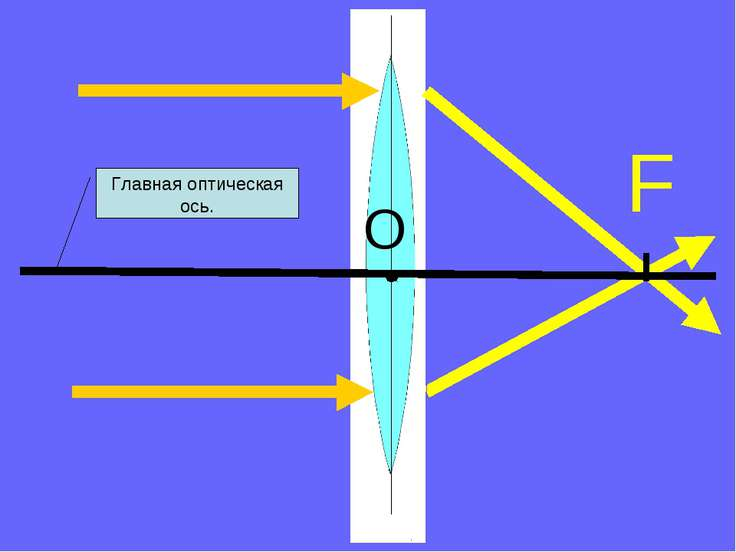 F Главная оптическая ось. O