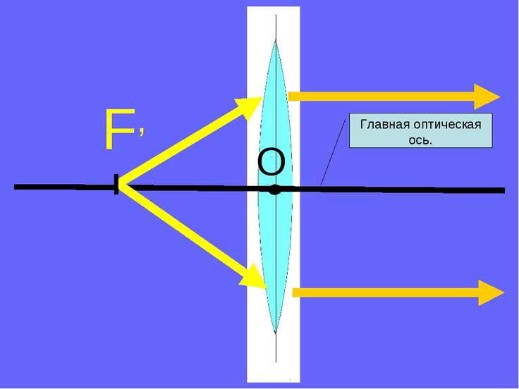 F, Главная оптическая ось. O