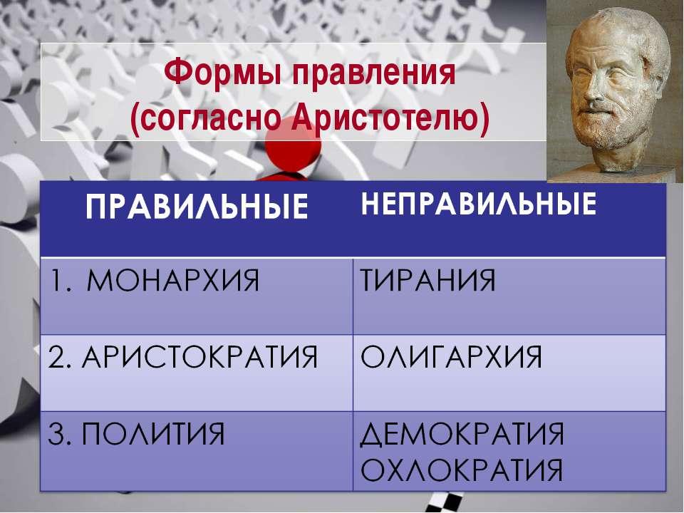 Формы правления (согласно Аристотелю)