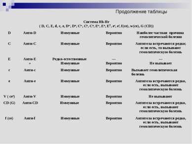 Продолжение таблицы Система Rh-Hr ( D, C, E, d, c, e, Dw, Du, Cw, Cx, Cu, Ew,...