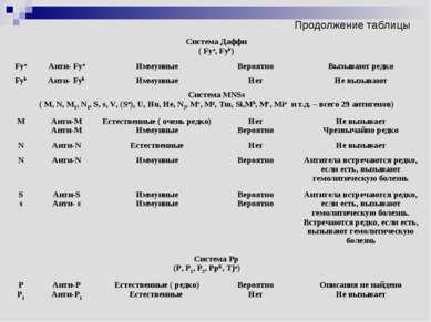 Продолжение таблицы Система Даффи ( Fya, Fyb) Fya Анти- Fya Иммунные Вероятно...