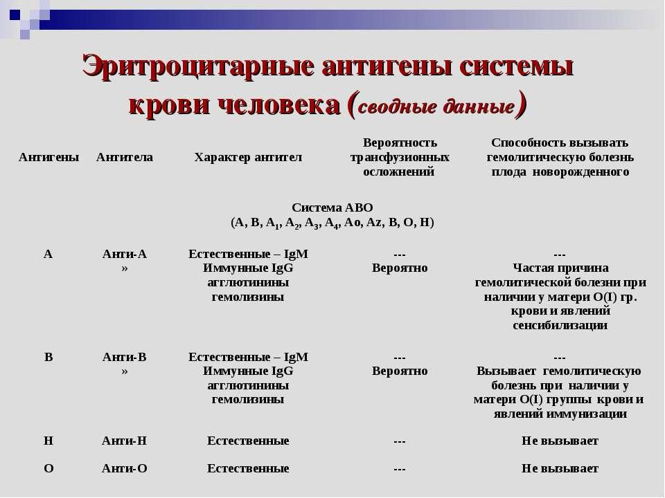 Эритроцитарные антигены системы крови человека (сводные данные) Антигены Анти...