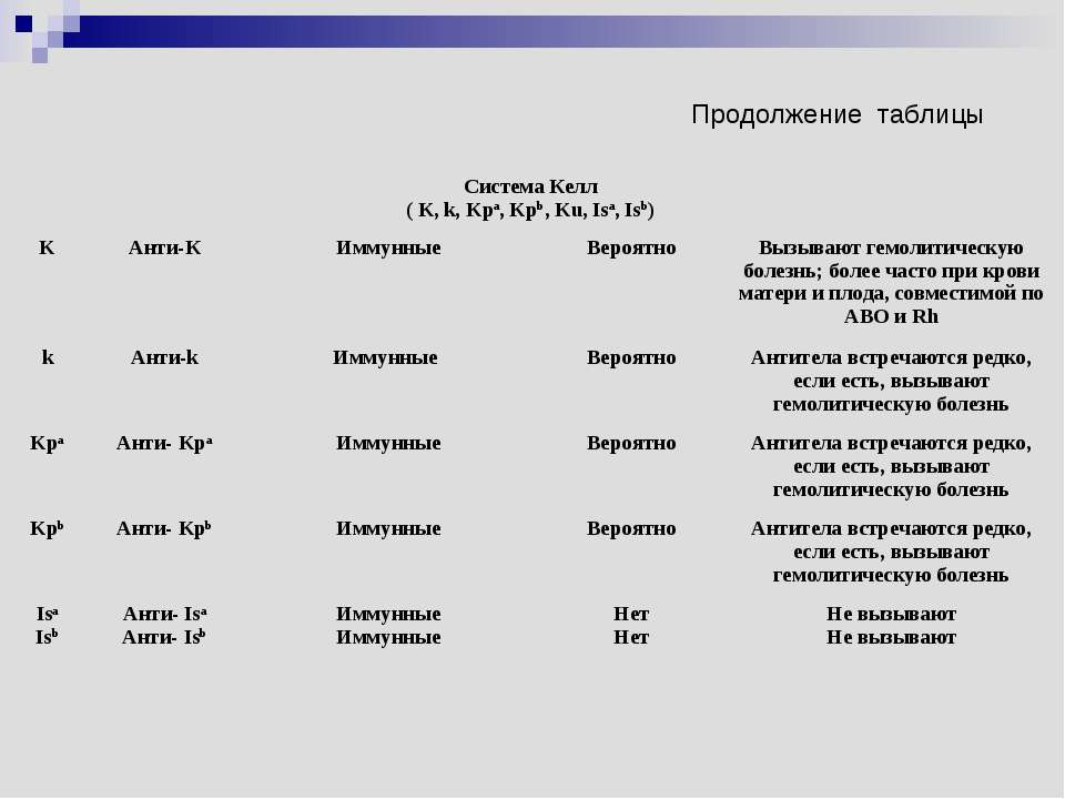 Продолжение таблицы Система Келл ( K, k, Kpa, Kpb, Ku, Isa, Isb) K Анти-К Имм...