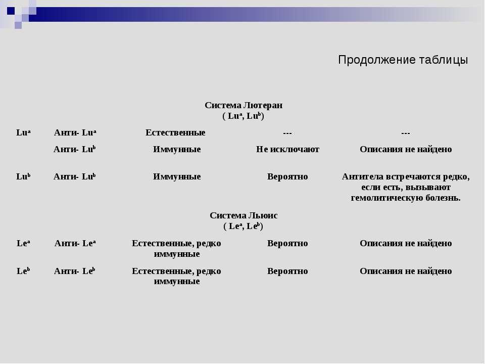 Продолжение таблицы Система Лютеран ( Lua, Lub) Lua Анти- Lua Естественные --...