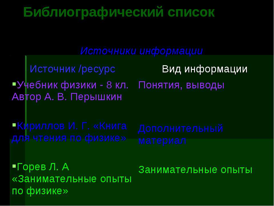Библиографический список Источники информации Источник /ресурс Вид информации...