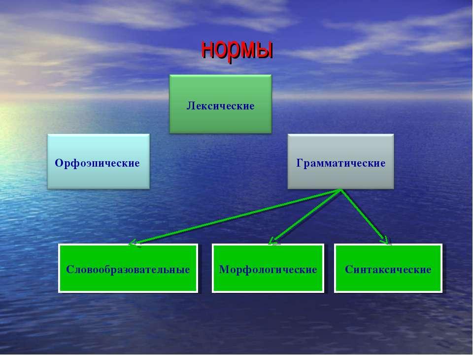 нормы Словообразовательные Морфологические Синтаксические