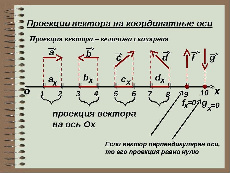 Проекции вектора на координатные оси Проекция вектора – величина скалярная х ...
