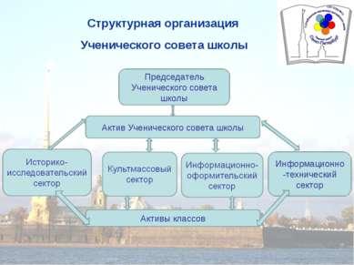 Структурная организация Ученического совета школы Председатель Ученического с...