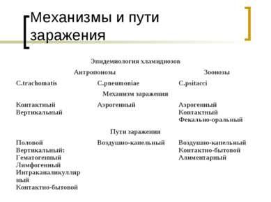 Механизмы и пути заражения