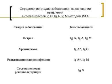 Определение стадии заболевания на основании выявления антител классов Ig G, I...