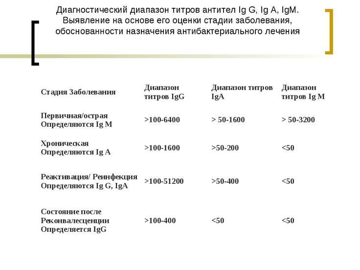 Диагностический диапазон титров антител Ig G, Ig A, IgM. Выявление на основе ...