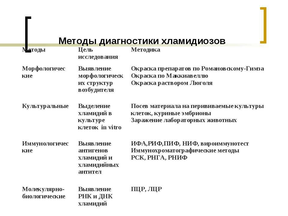 Методы диагностики хламидиозов Методы Цель исследования Методика Морфологичес...