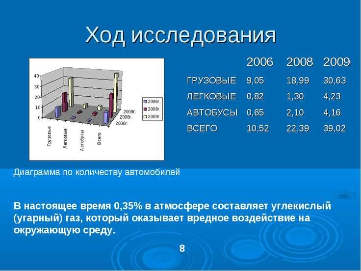 Ход исследования Диаграмма по количеству автомобилей В настоящее время 0,35% ...