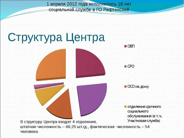 Структура Центра В структуру Центра входят 4 отделения, штатная численность –...