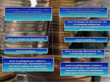 В соответствии с ч. 2 ст. 346.11 Налогового кодекса РФ4 организации, перешедш...