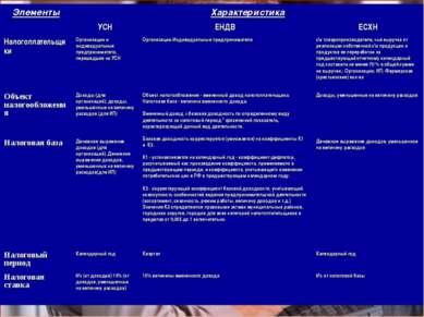 Элементы Характеристика УСН ЕНДВ ЕСХН Налогоплательщики Организации и индивид...