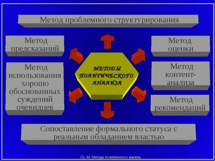 Сх. 84. Методы политического анализа. Метод предсказаний Сопоставление формал...
