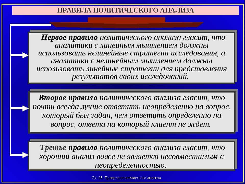 Сх. 85. Правила политического анализа. ПРАВИЛА ПОЛИТИЧЕСКОГО АНАЛИЗА Второе п...