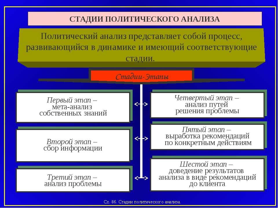 СТАДИИ ПОЛИТИЧЕСКОГО АНАЛИЗА Первый этап – мета-анализ собственных знаний Чет...
