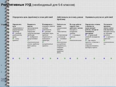 Регулятивные УУД (необходимый для 5-6 классов) Определять цель (проблему) и п...