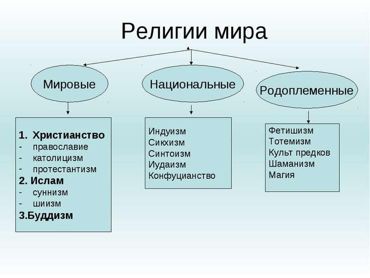 Религии мира Национальные Мировые Родоплеменные Христианство православие като...