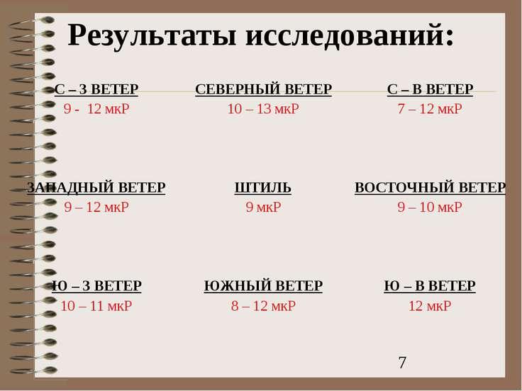 Результаты исследований: С – З ВЕТЕР 9 - 12 мкР СЕВЕРНЫЙ ВЕТЕР 10 – 13 мкР С ...