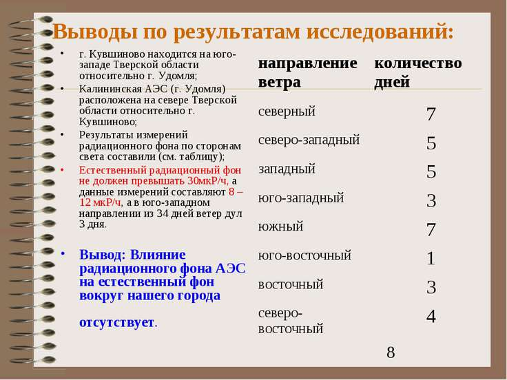 Выводы по результатам исследований: г. Кувшиново находится на юго-западе Твер...