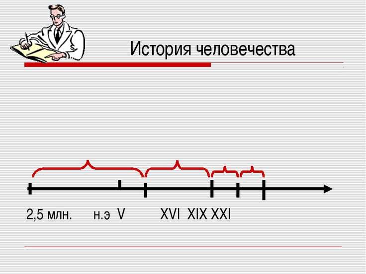 История человечества 2,5 млн. н.э V XVI XIX XXI