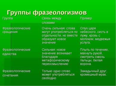 Группы фразеологизмов