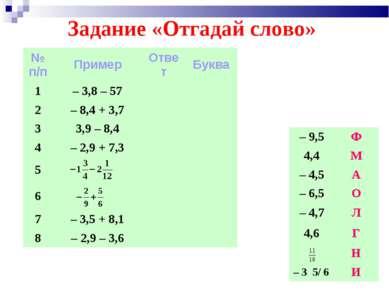 Задание «Отгадай слово» № п/п Пример Ответ Буква 1 – 3,8 – 57 2 – 8,4 + 3,7 3...