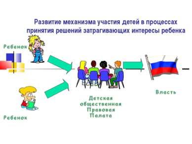 Развитие механизма участия детей в процессах принятия решений затрагивающих и...