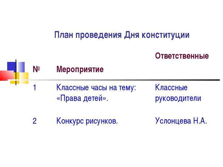 План проведения Дня конституции № Мероприятие Ответственные 1 Классные часы н...
