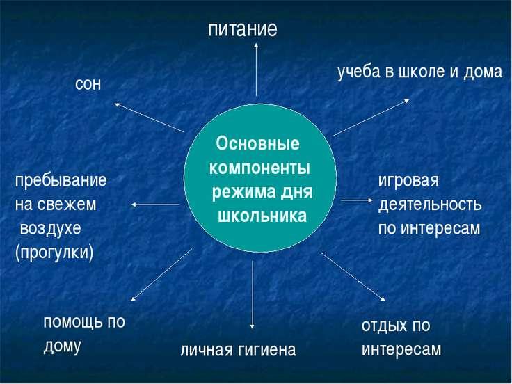 Основные компоненты режима дня школьника сон пребывание на свежем воздухе (пр...