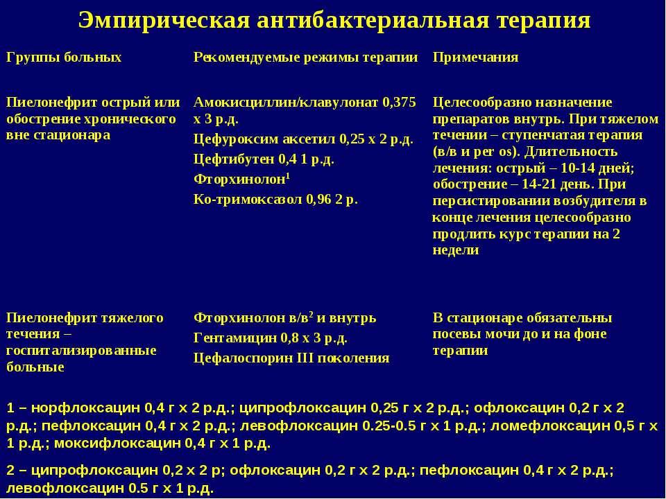 Эмпирическая антибактериальная терапия 1 – норфлоксацин 0,4 г х 2 р.д.; ципро...