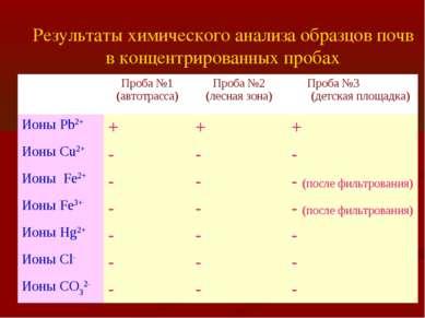 Результаты химического анализа образцов почв в концентрированных пробах