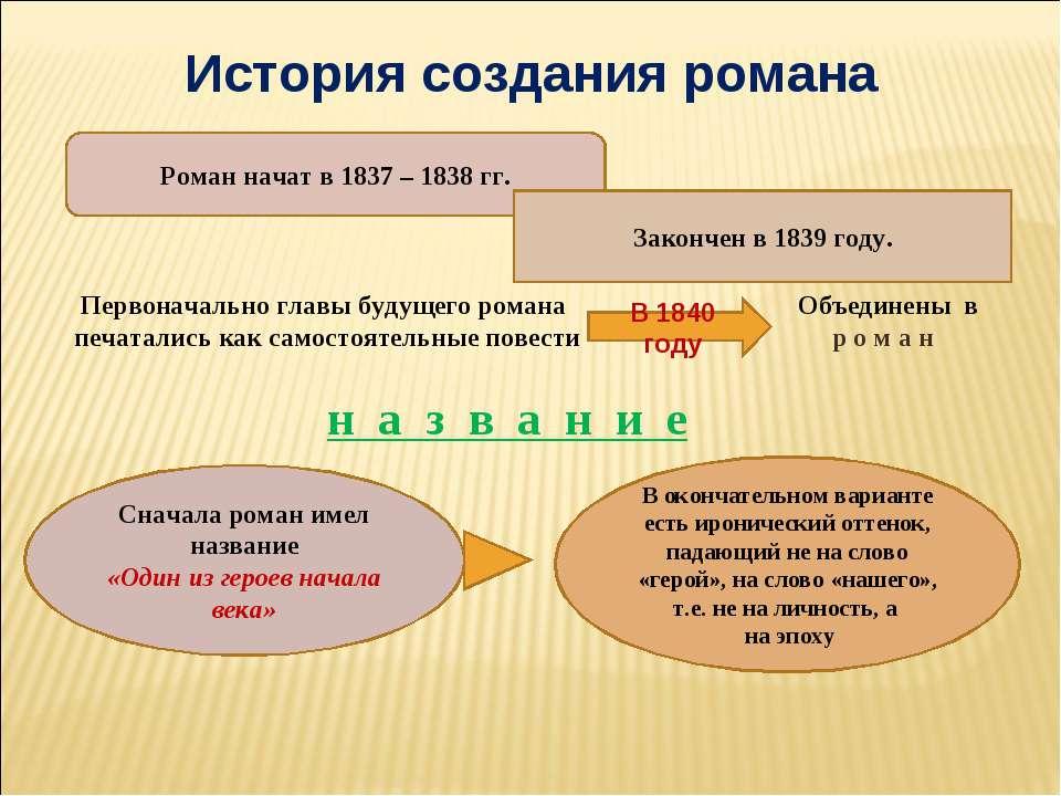 История создания романа Роман начат в 1837 – 1838 гг. Закончен в 1839 году. П...