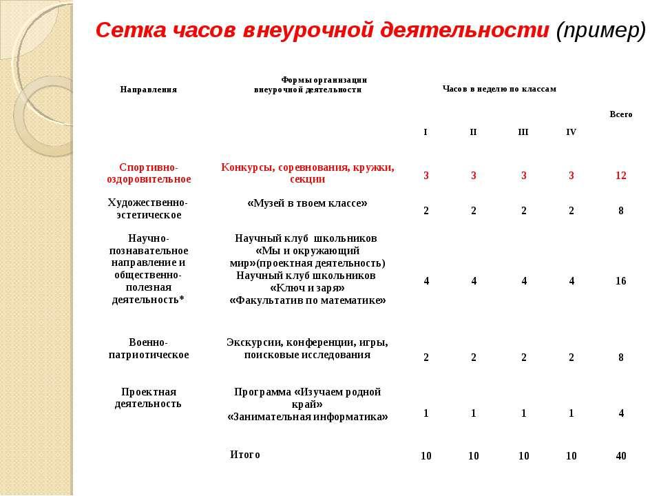 Сетка часов внеурочной деятельности (пример) Направления Формы организации вн...
