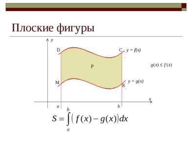 y = g(x) a b y = f(x) Плоские фигуры Р M K C D