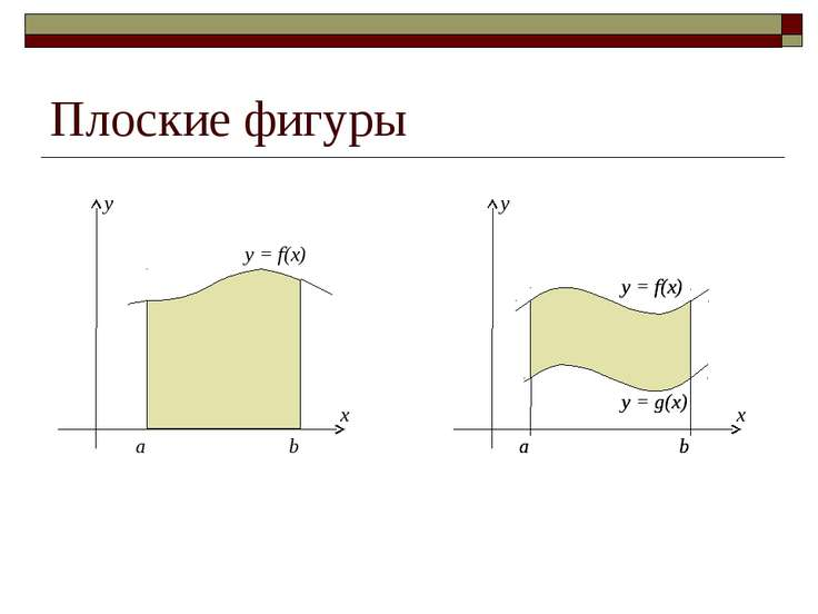 Плоские фигуры a b y = f(x) a b y = f(x) y = g(x) a b y = f(x) y = g(x)