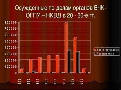 Осужденные по делам органов ВЧК- ОГПУ – НКВД в 20 - 30-е гг. Петухова М.Л.