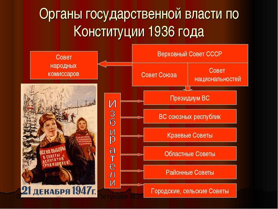 Органы государственной власти по Конституции 1936 года Совет народных комисса...