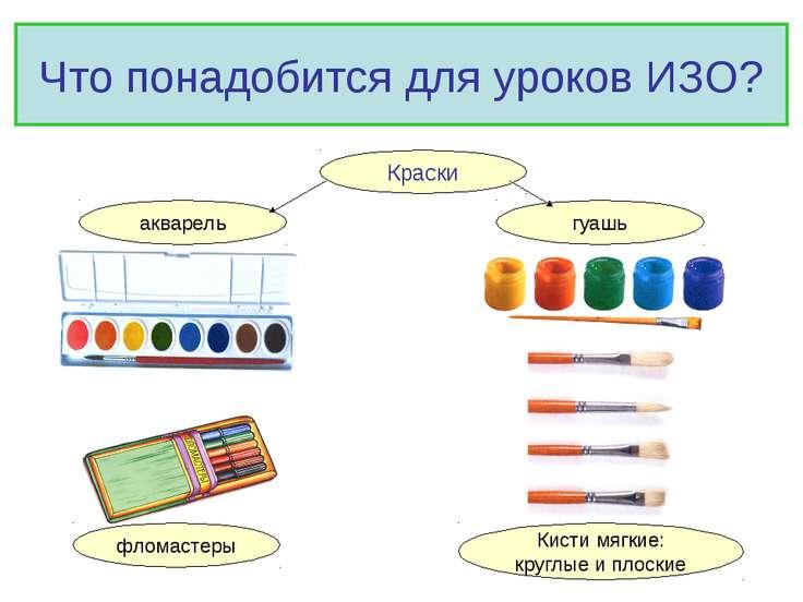 Что понадобится для уроков ИЗО? Краски гуашь акварель Кисти мягкие: круглые и...