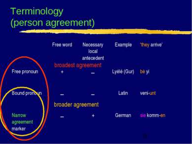 Terminology (person agreement) broader agreement broadest agreement