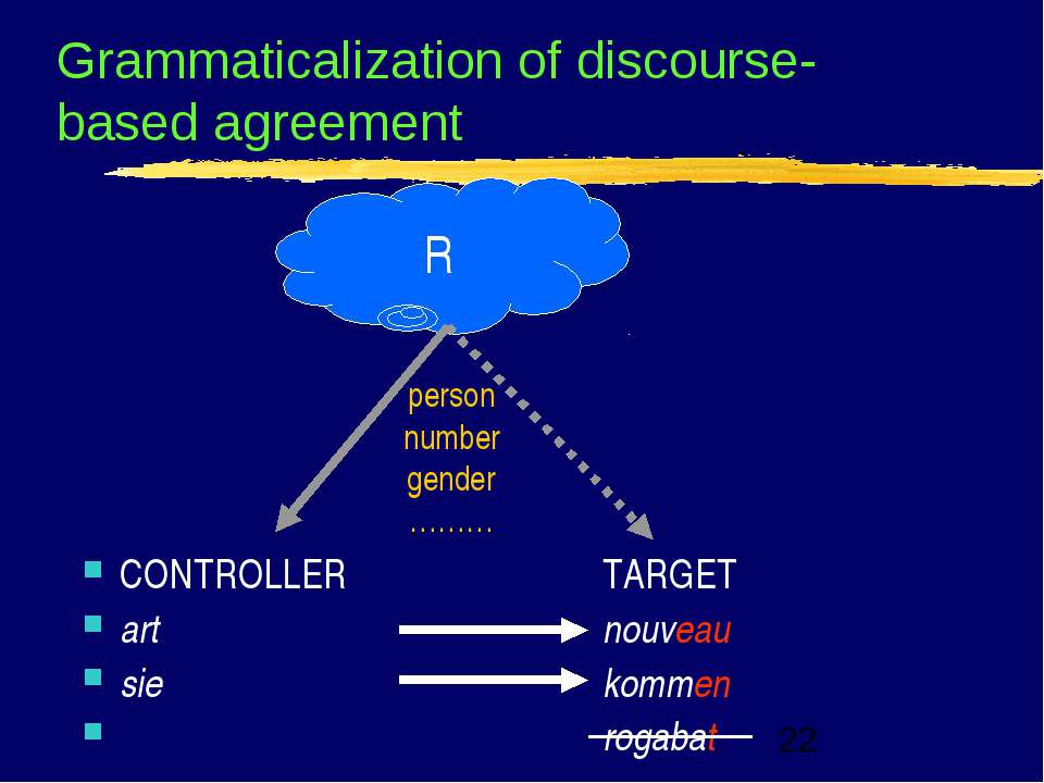 Grammaticalization of discourse-based agreement CONTROLLER TARGET art nouveau...