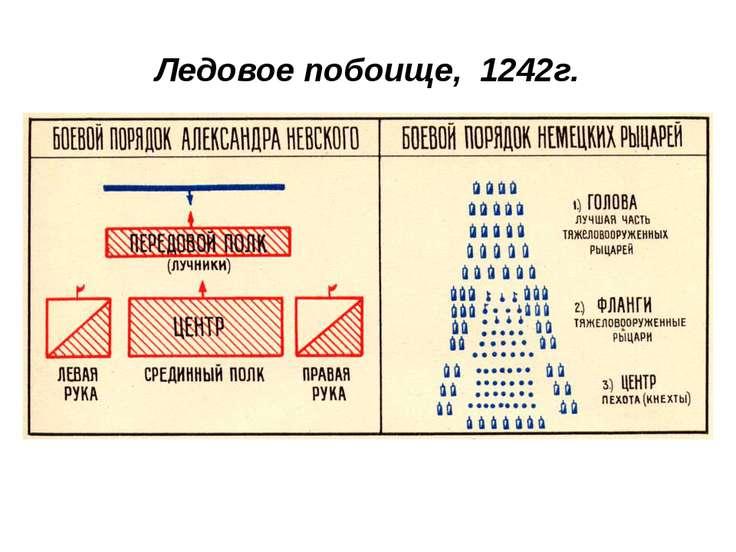 Ледовое побоище, 1242г.