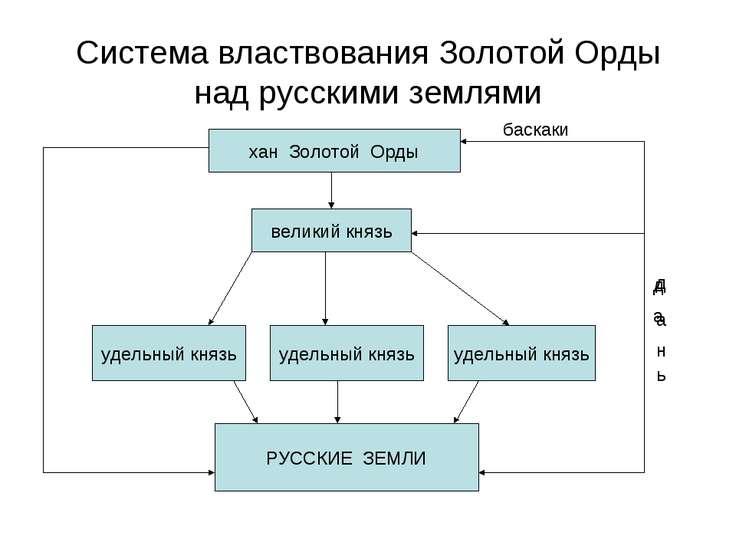 Система властвования Золотой Орды над русскими землями хан Золотой Орды велик...
