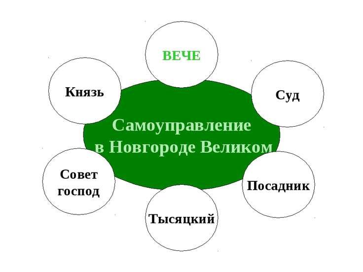 Самоуправление в Новгороде Великом ВЕЧЕ Князь Совет господ Тысяцкий Посадник Суд