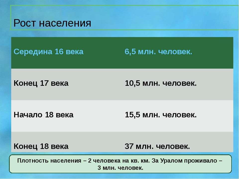 Рост населения Плотность населения – 2 человека на кв. км. За Уралом проживал...